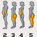 See Where Your Body Accumulates The Most Fat And How To Get Rid Of It!